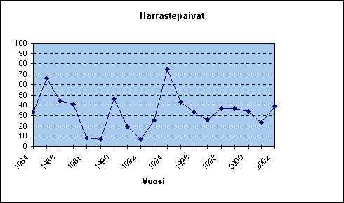 Harrastepäiväkertymä 1984-2002